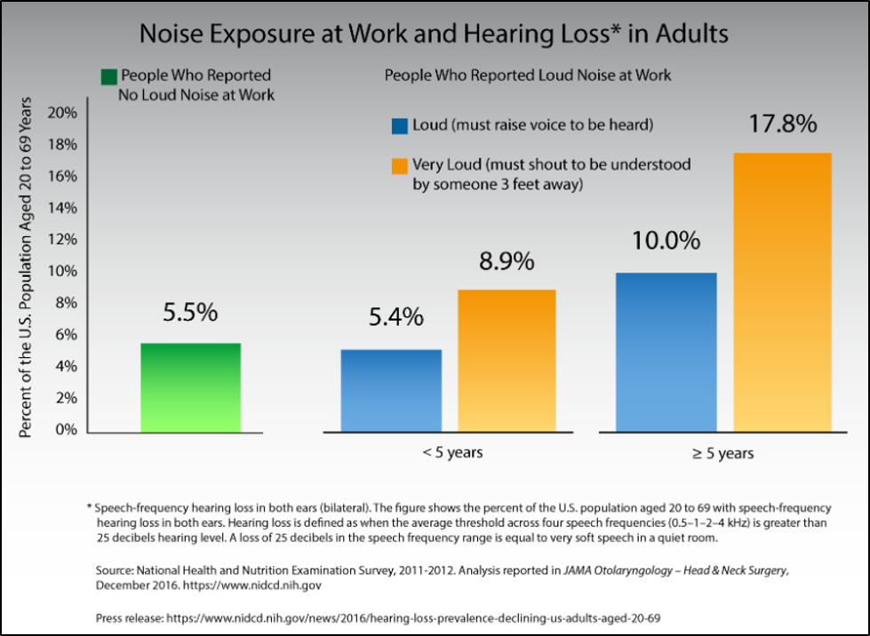 Noise Exposure at Work and Hearing Loss