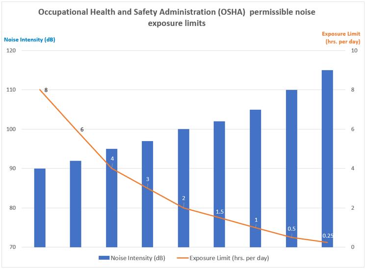 OSHA Permissible Noise Exposure limits