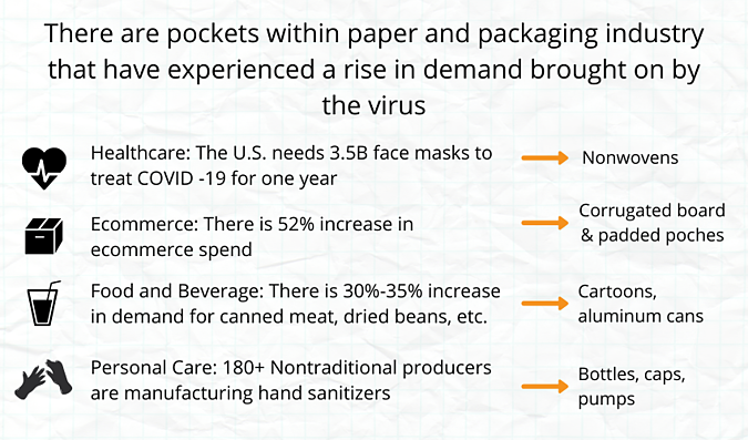Paper & Packaging Industry - COVID 19 Impact