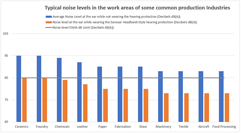 Typical Noise Levels of some common production industries