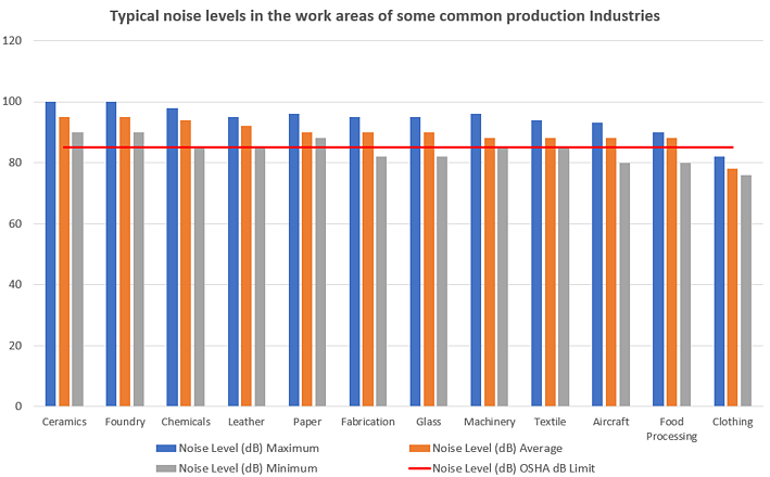 Noise Level at various Industries