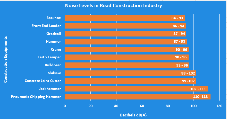 Road Construction  Noise Level Chart
