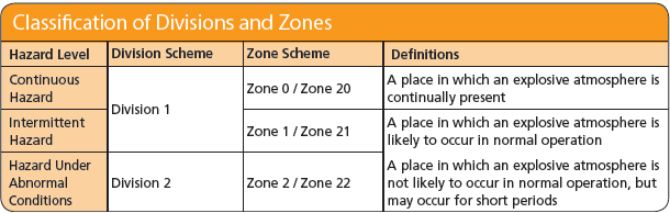 North American Classification of Hazardous Divisions and Zones