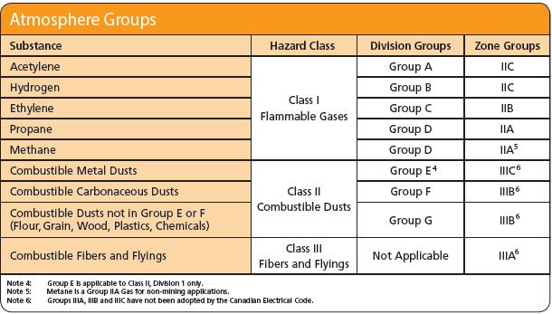 North American IS Atmosphere Groups