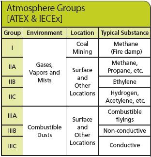 ATEX/IECEx Atmosphere Groups