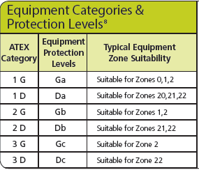 ATEX/IECEx Equipment Categories & Protection Levels